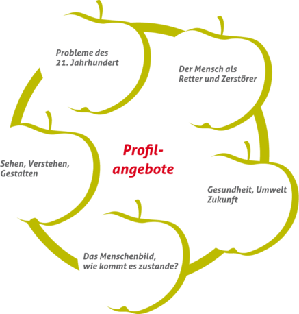 1__Grafik_Profilangebote